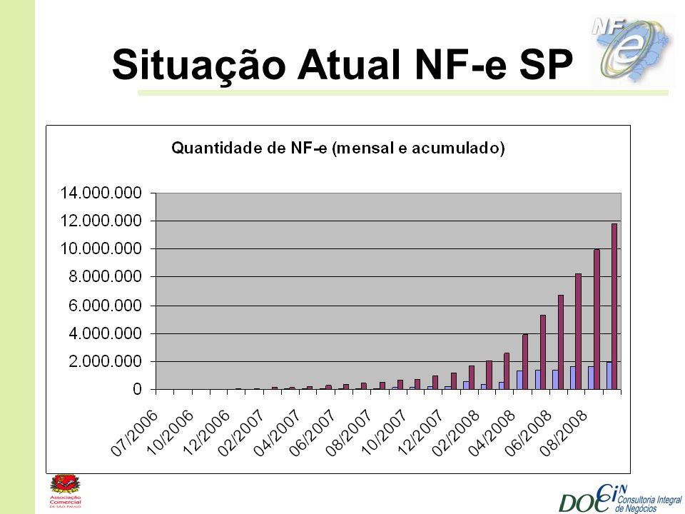 Situação Atual NF-e SP