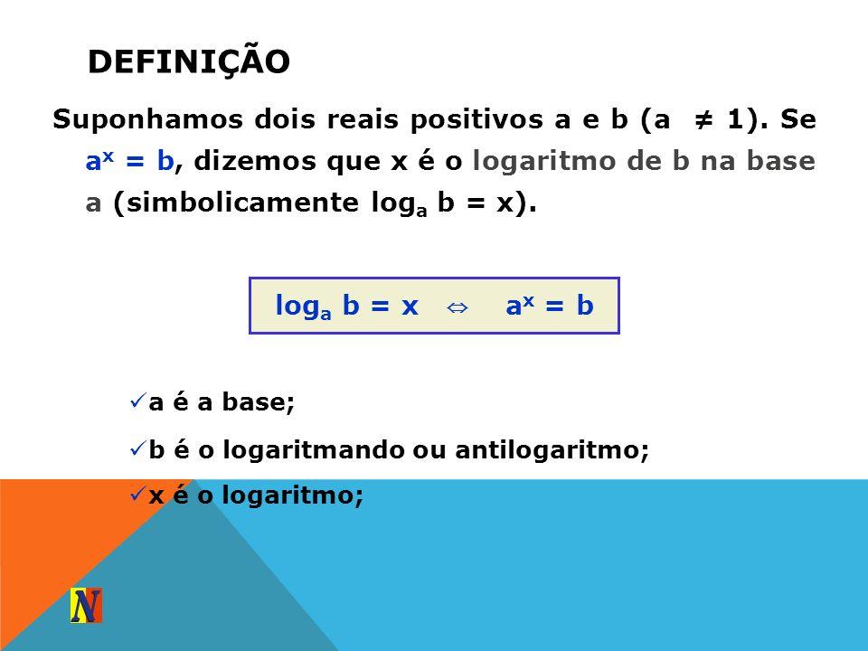DEFINIÇÃOSuponhamos dois reais positivos a e b (a ≠ 1). Se ax = b, dizemos que x é o logaritmo de b na base a (simbolicamente loga b = x).