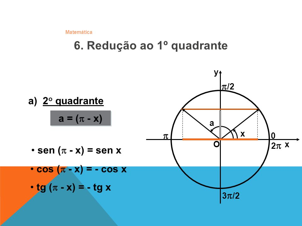 6. Redução ao 1º quadrante /2 a) 2o quadrante a = ( - x)  0