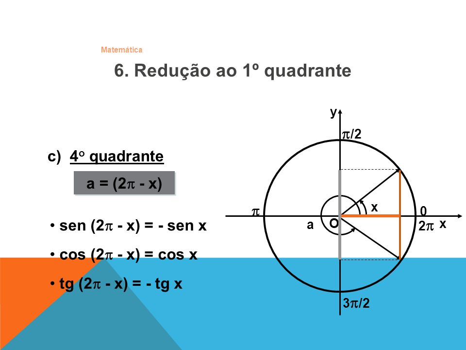 6. Redução ao 1º quadrante /2 c) 4o quadrante a = (2 - x)  0