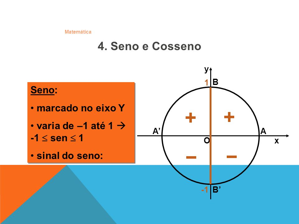 4. Seno e Cosseno Seno: marcado no eixo Y