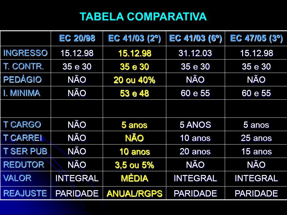 TABELA COMPARATIVA EC 20/98 EC 41/03 (2º) EC 41/03 (6º) EC 47/05 (3º)