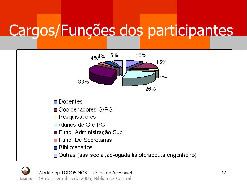 Cargos/Funções dos participantes
