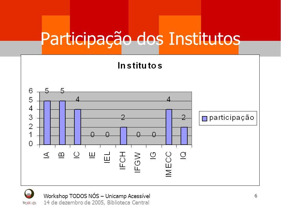 Participação dos Institutos