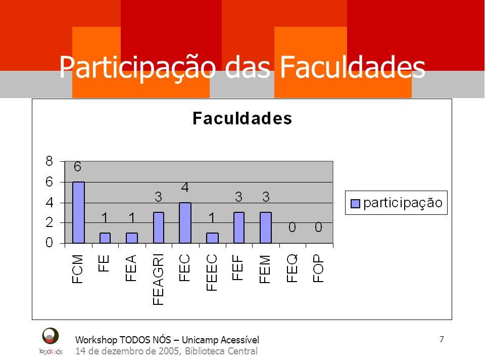 Participação das Faculdades