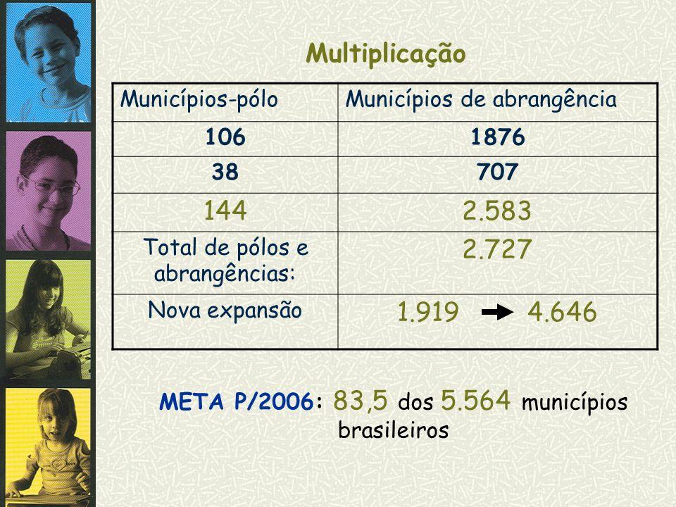 Multiplicação 144 2.583 2.727 1.919 4.646 Municípios-pólo