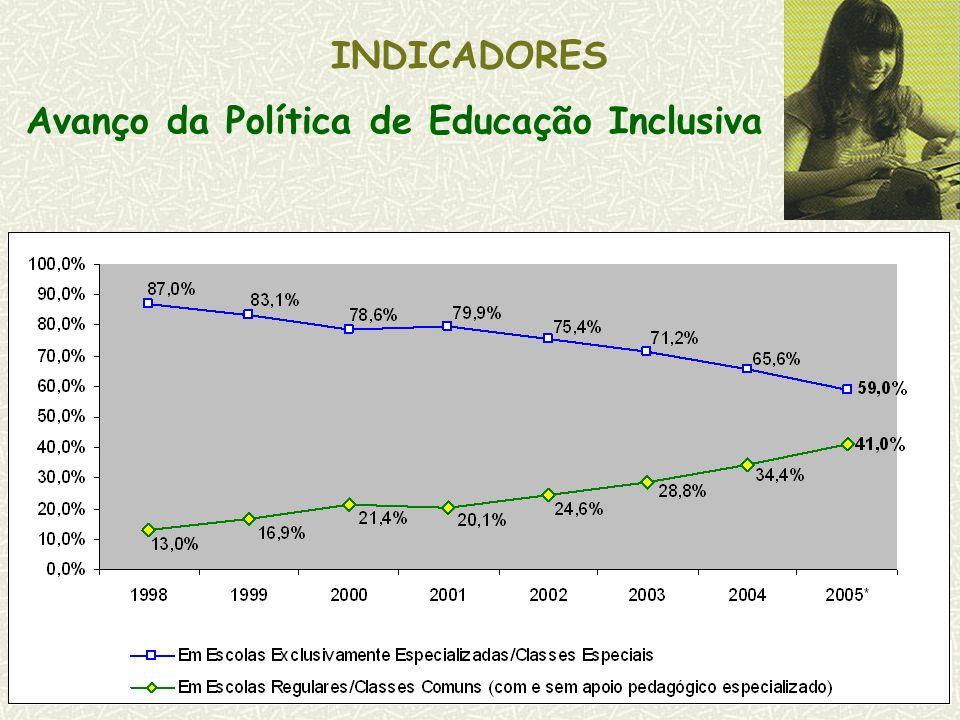 INDICADORES Avanço da Política de Educação Inclusiva