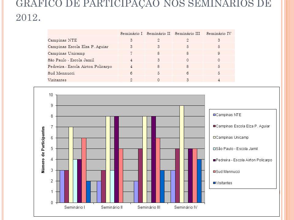 GRÁFICO DE PARTICIPAÇÃO NOS SEMINÁRIOS DE 2012.