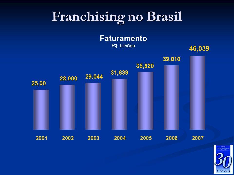 Franchising no Brasil Faturamento 46,039 39,810 35,820 31,639 29,044