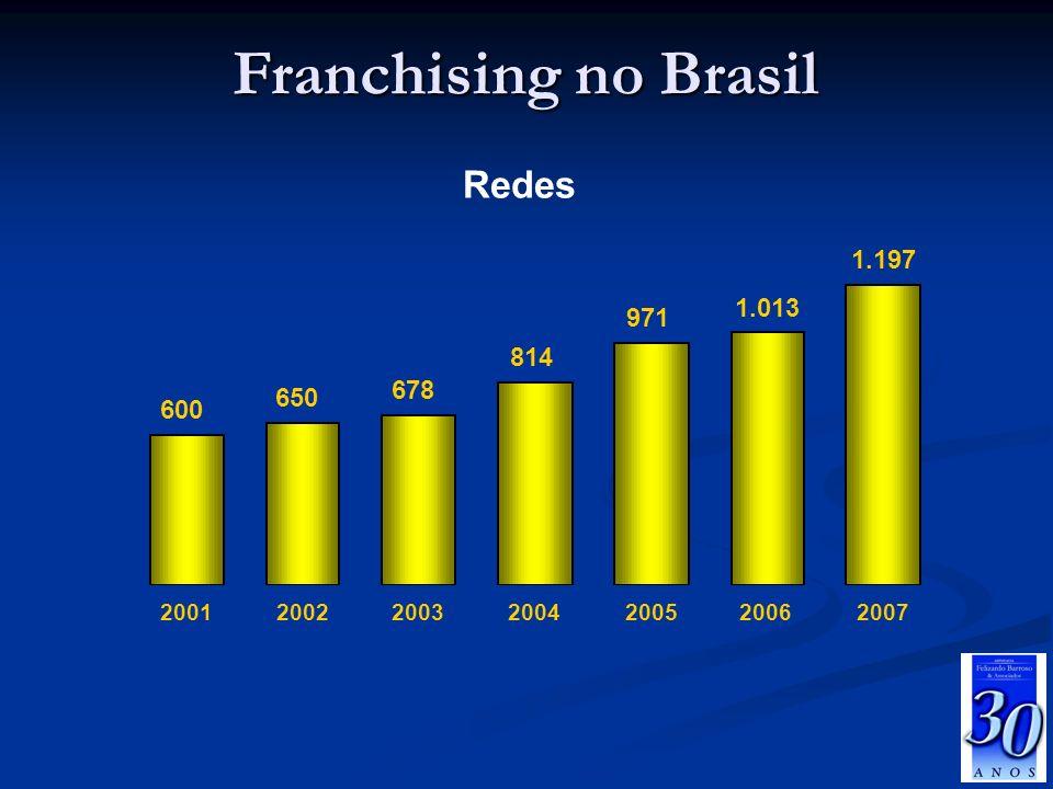 Franchising no Brasil Redes 1.197 1.013 971 814 678 650 600 2001 2002