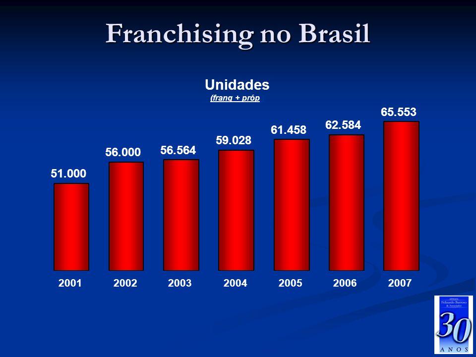 Franchising no Brasil Unidades 65.553 62.584 61.458 59.028 56.564