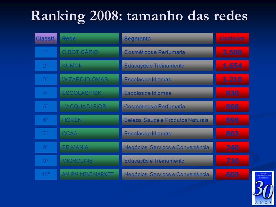 Ranking 2008: tamanho das redes