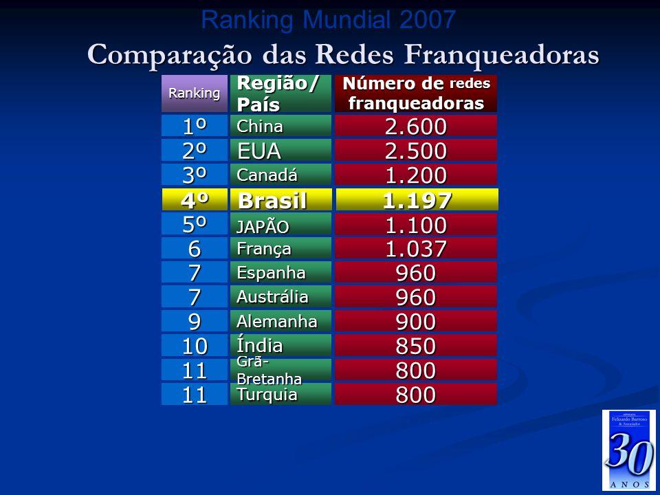 Comparação das Redes Franqueadoras Número de redes franqueadoras