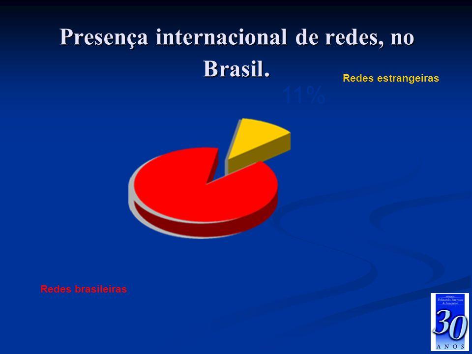 Presença internacional de redes, no Brasil.