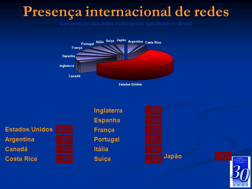 Presença internacional de redes
