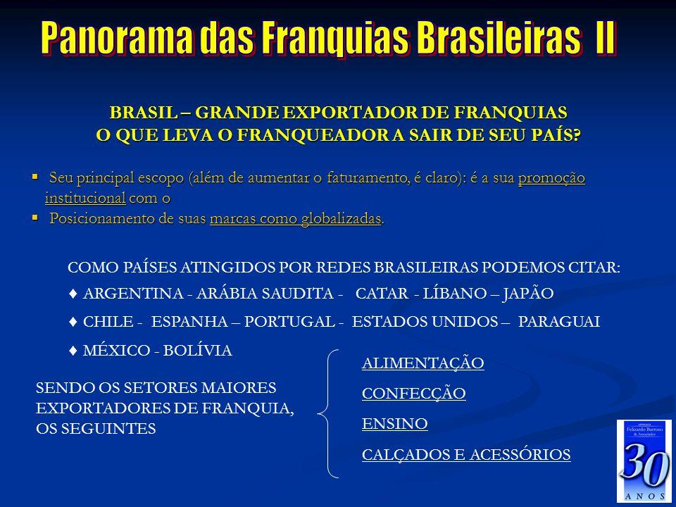 Panorama das Franquias Brasileiras II