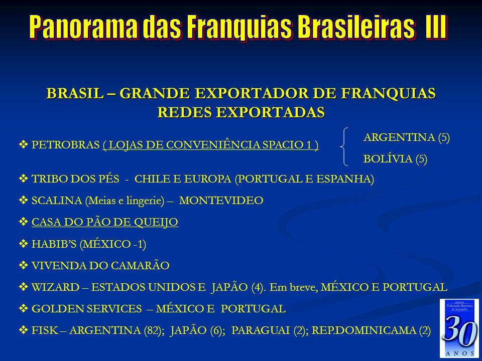 Panorama das Franquias Brasileiras III