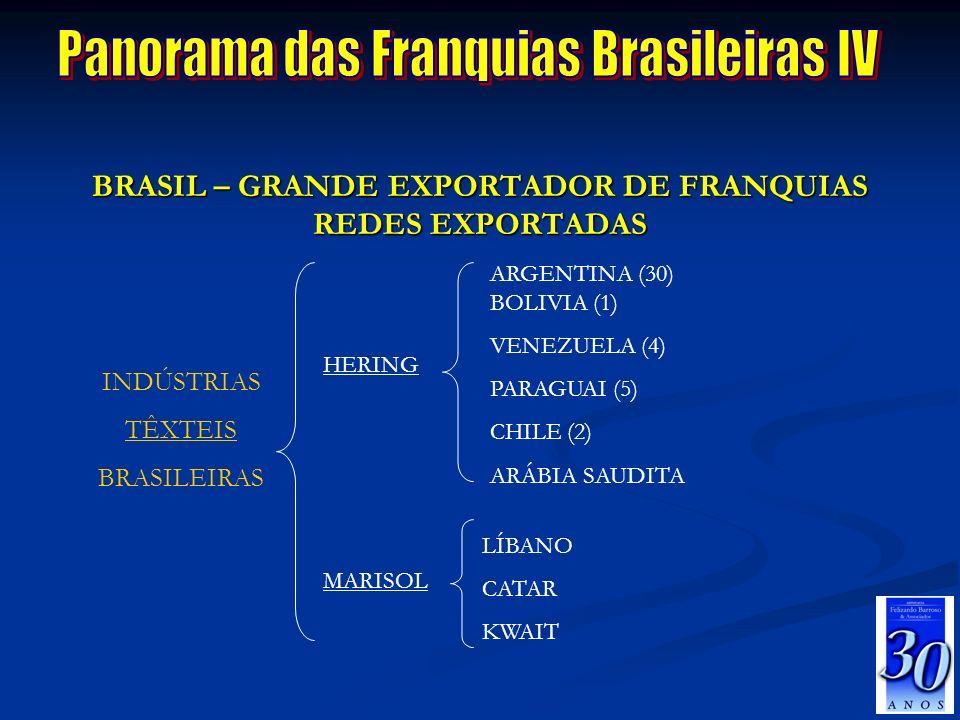 Panorama das Franquias Brasileiras IV