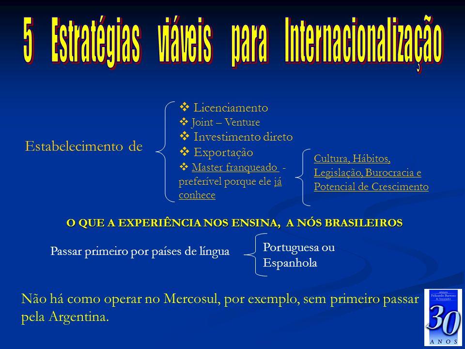 26/03/2017 5 Estratégias viáveis para Internacionalização. Licenciamento. Joint – Venture.