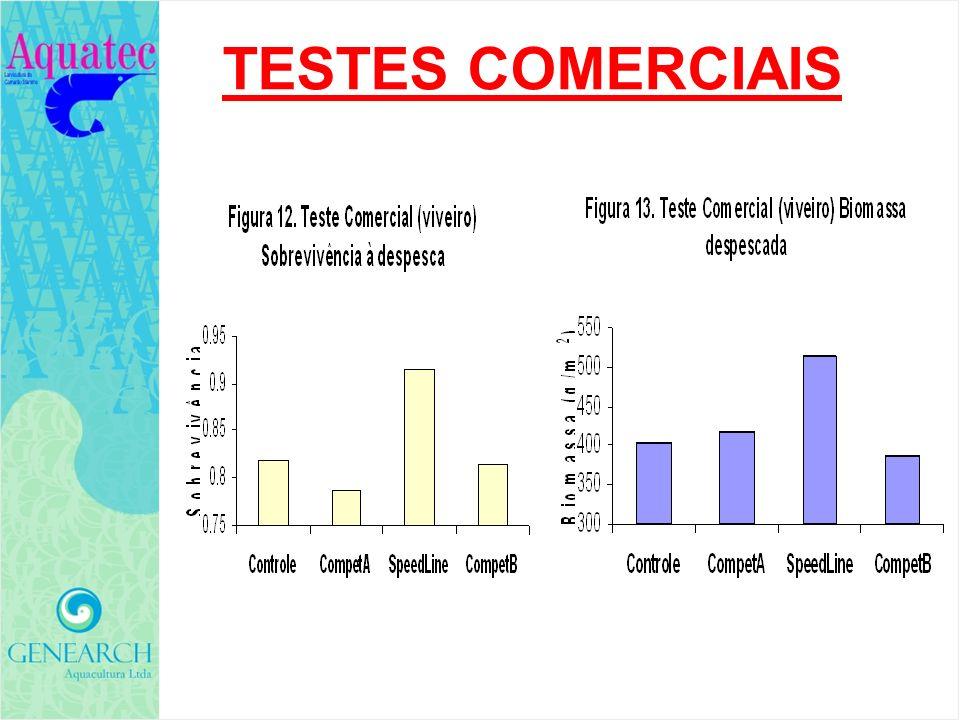 TESTES COMERCIAIS