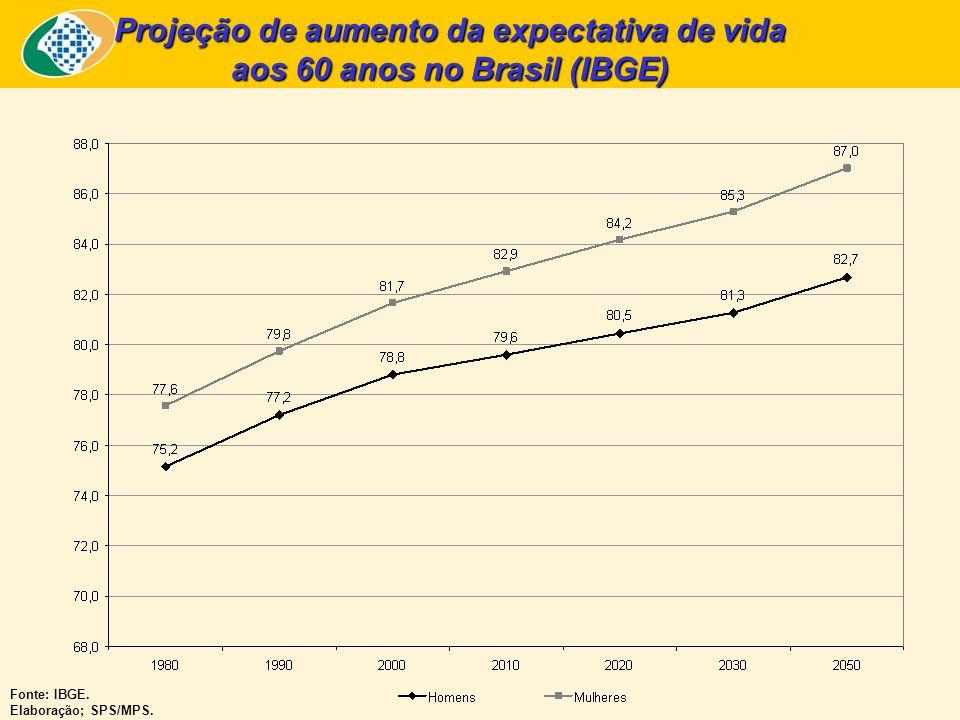 Projeção de aumento da expectativa de vida aos 60 anos no Brasil (IBGE)