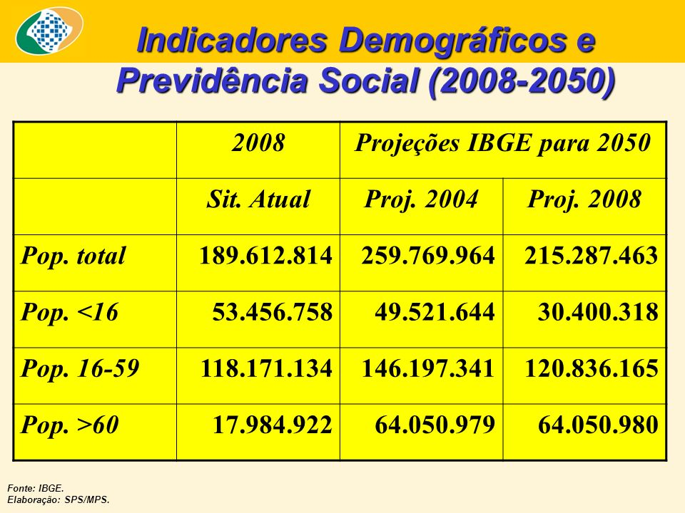 Indicadores Demográficos e Previdência Social (2008-2050)