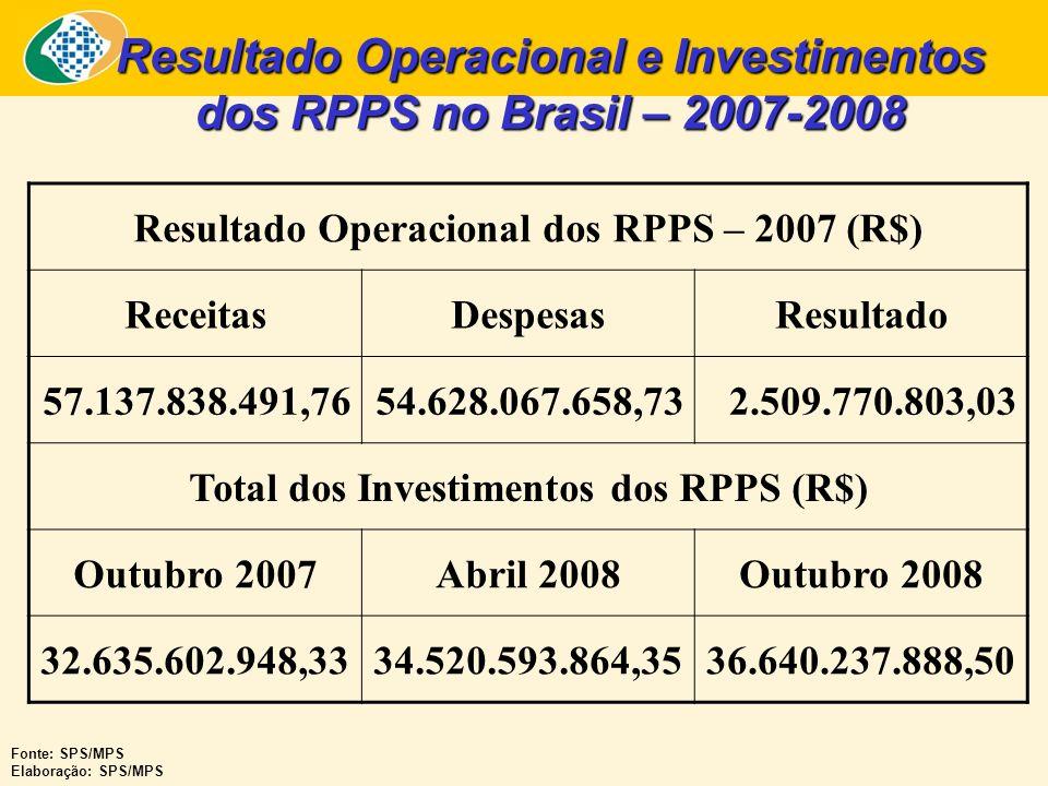 Resultado Operacional e Investimentos dos RPPS no Brasil – 2007-2008