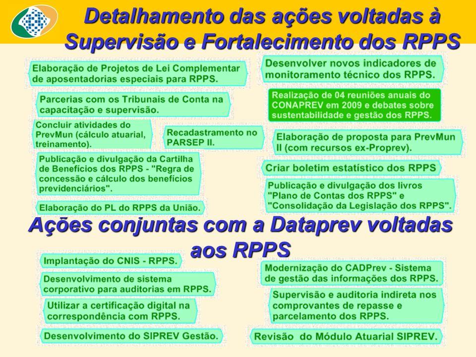 Detalhamento das ações voltadas à Supervisão e Fortalecimento dos RPPS