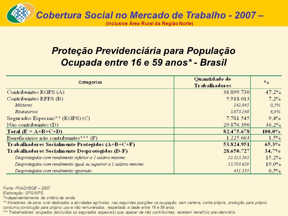 Cobertura Social no Mercado de Trabalho - 2007 –