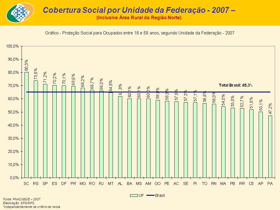 Cobertura Social por Unidade da Federação - 2007 –
