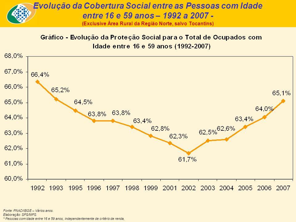 Evolução da Cobertura Social entre as Pessoas com Idade