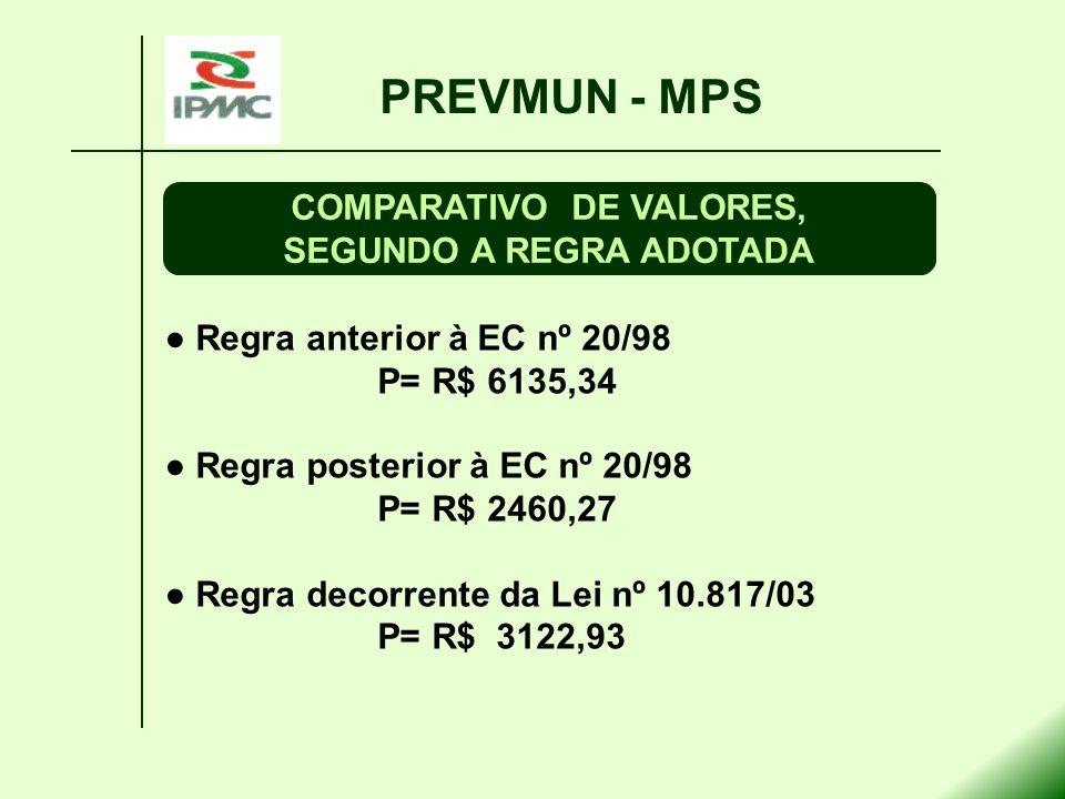 COMPARATIVO DE VALORES, SEGUNDO A REGRA ADOTADA