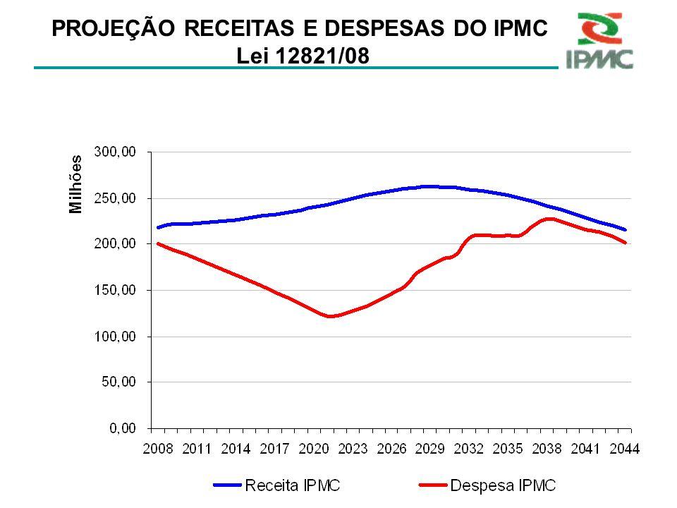 PROJEÇÃO RECEITAS E DESPESAS DO IPMC