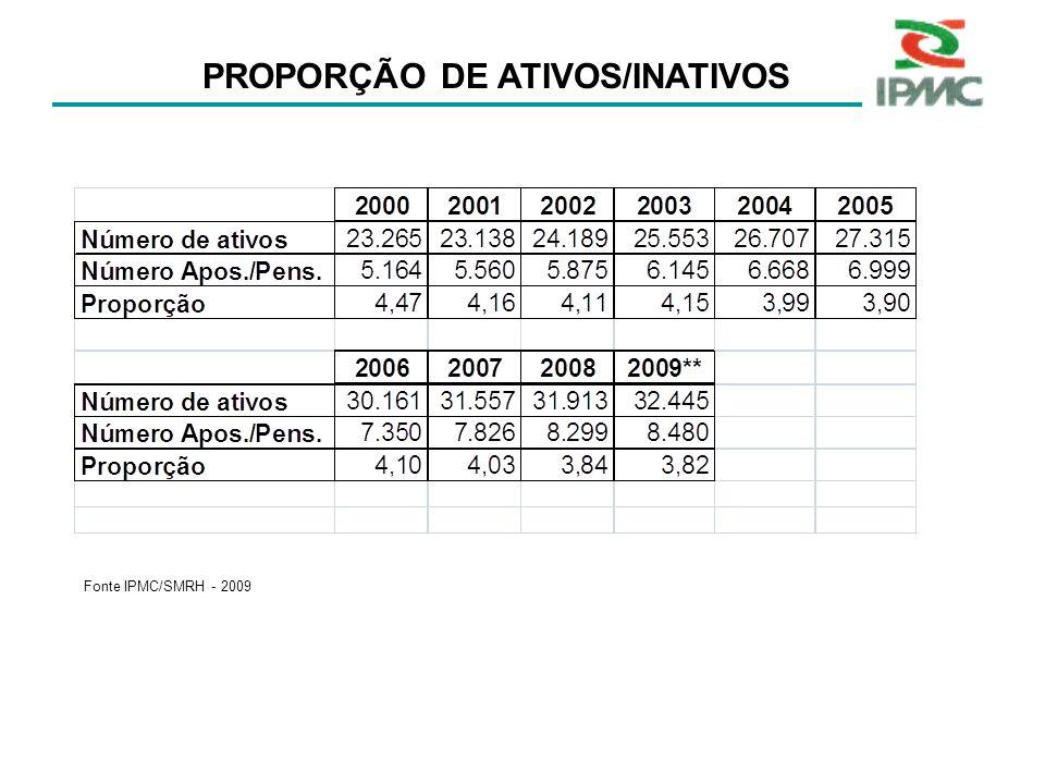 PROPORÇÃO DE ATIVOS/INATIVOS