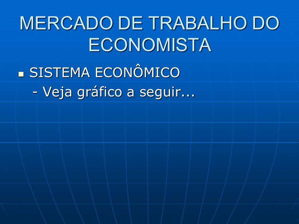 MERCADO DE TRABALHO DO ECONOMISTA