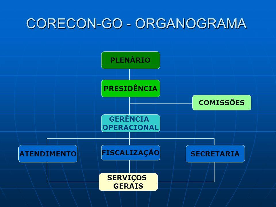 CORECON-GO - ORGANOGRAMA