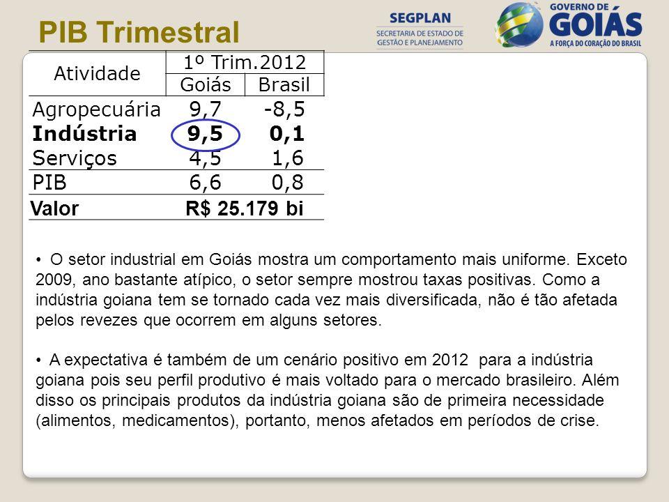 PIB Trimestral 9,7 -8,5 Indústria 9,5 0,1 Serviços 4,5 1,6 PIB 6,6 0,8