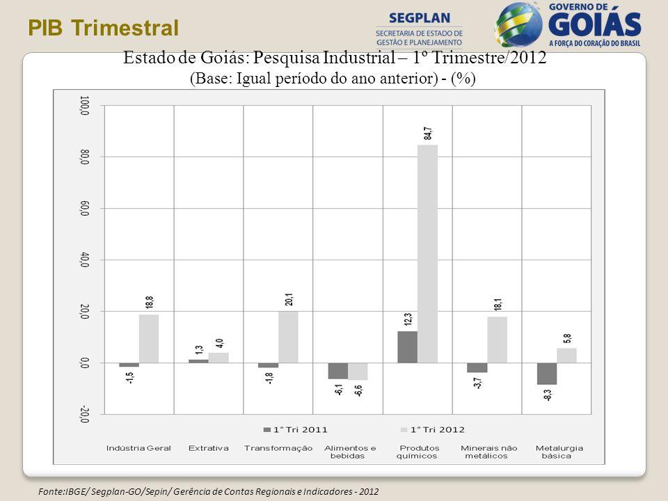 PIB Trimestral Estado de Goiás: Pesquisa Industrial – 1º Trimestre/2012. (Base: Igual período do ano anterior) - (%)