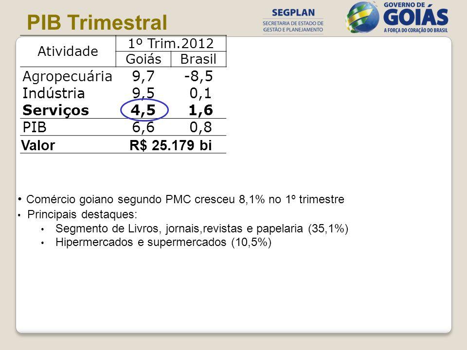 PIB Trimestral Atividade. 1º Trim.2012. Goiás. Brasil. Agropecuária. 9,7. -8,5. Indústria. 9,5.