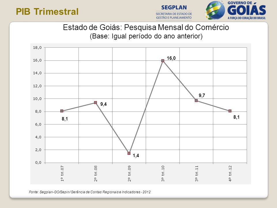 PIB Trimestral Estado de Goiás: Pesquisa Mensal do Comércio