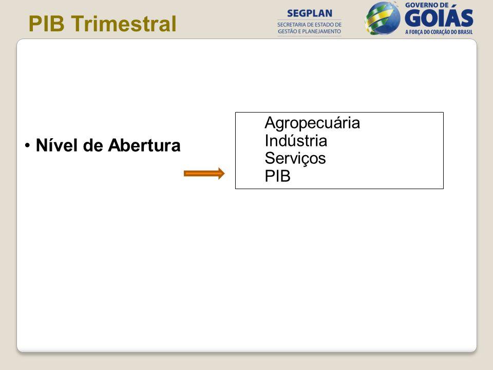 PIB Trimestral Nível de Abertura Agropecuária Indústria Serviços PIB