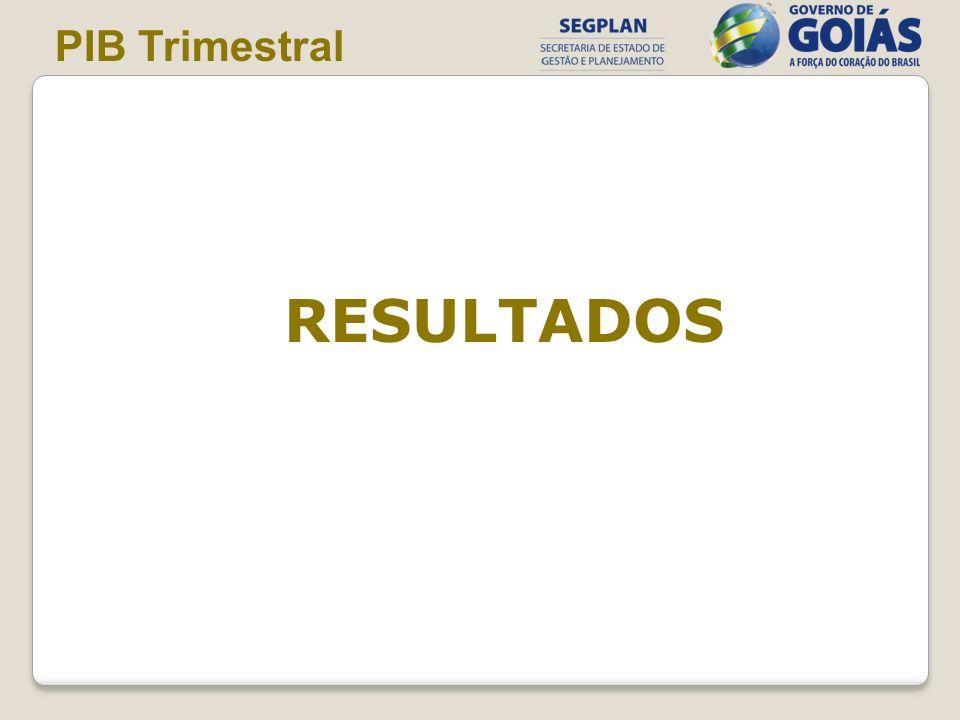 PIB Trimestral RESULTADOS