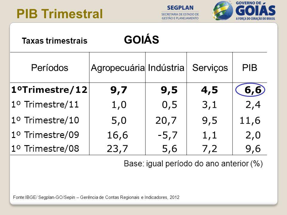 PIB Trimestral Taxas trimestrais GOIÁS Períodos Indústria Serviços PIB
