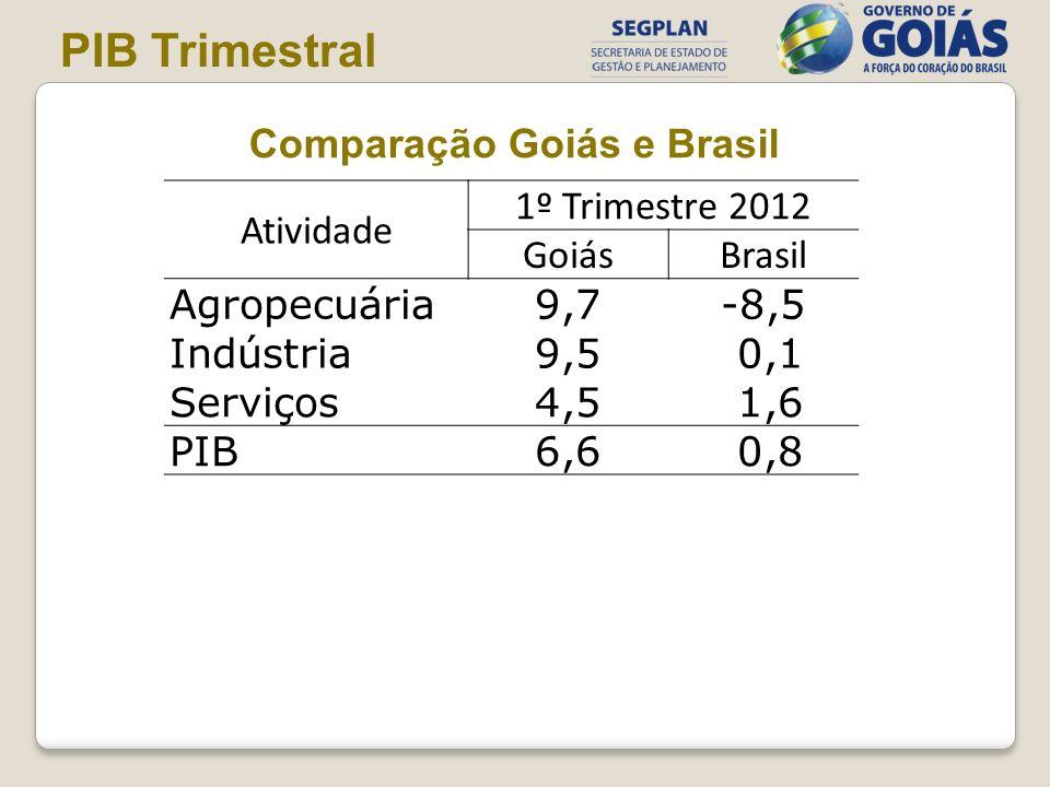 PIB Trimestral Comparação Goiás e Brasil Atividade 1º Trimestre 2012