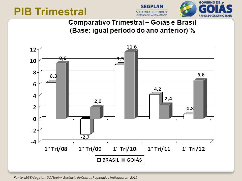 PIB Trimestral Comparativo Trimestral – Goiás e Brasil