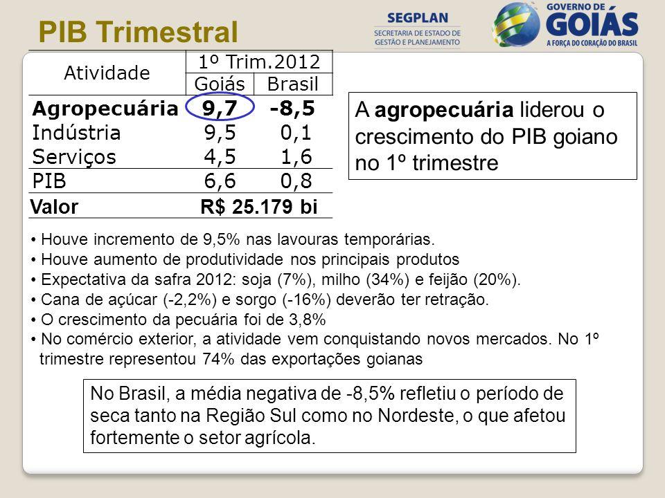 PIB TrimestralAtividade. 1º Trim.2012. Goiás. Brasil. Agropecuária. 9,7. -8,5. Indústria. 9,5. 0,1.