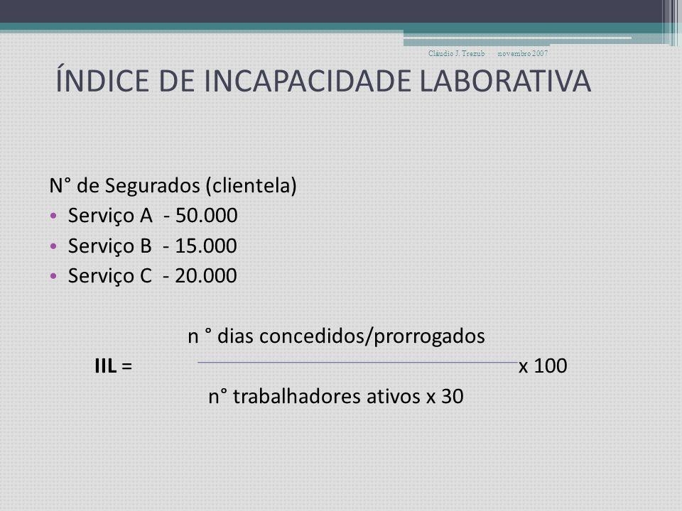ÍNDICE DE INCAPACIDADE LABORATIVA
