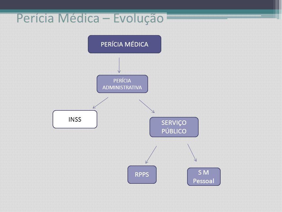 Perícia Médica – Evolução