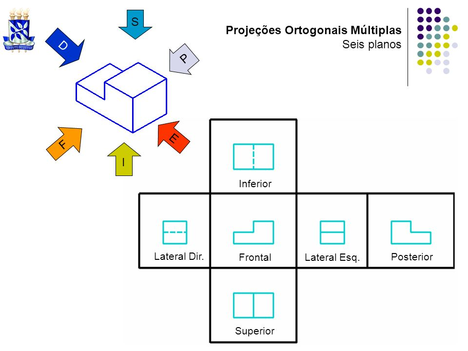 Projeções Ortogonais Múltiplas Seis planos