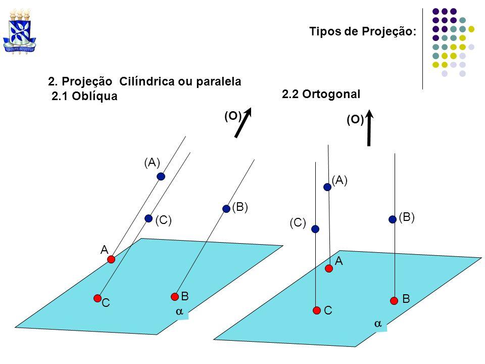 Tipos de Projeção:2. Projeção Cilíndrica ou paralela. 2.1 Oblíqua. 2.2 Ortogonal. (O) (O) (A) (B) (C)